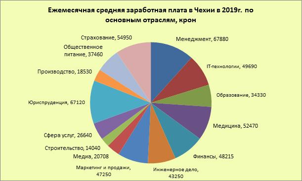 Средняя заработная плата по отраслям в Чехии в 2019г.
