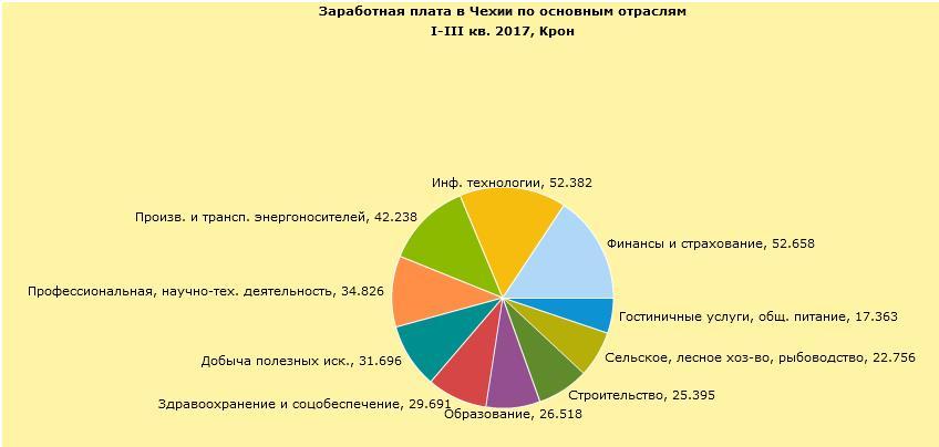 Средняя заработная плата по отраслям в Чехии в 2017 году