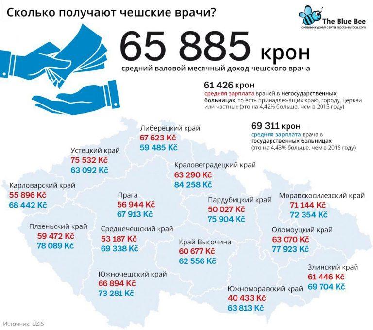 сколько получают врачи в Чехии