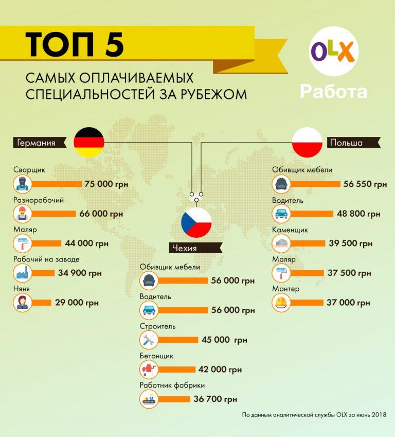 Зарплаты рабочих в странах Центральной Европы в грн (1 грн~ 2.4 рубля)