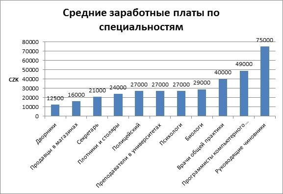Средние заработные платы по специальностям в Чехии