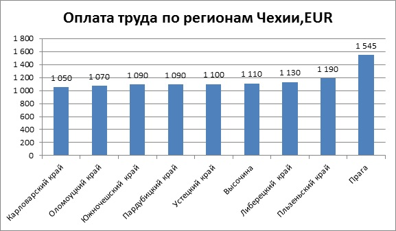 Оплата труда по регионам Чехии,EUR
