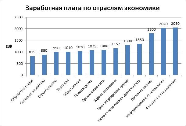 Заработная плата по отраслям экономики в Чехии