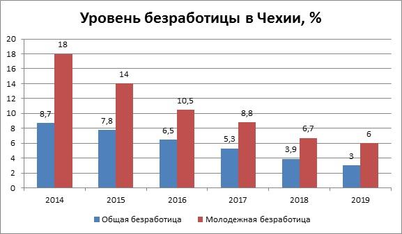 Уровень безработицы в Чехии, %
