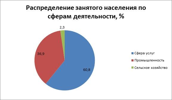 Распределение занятого населения по сферам деятельности Чехия