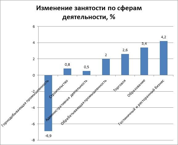 Изменение занятости по сферам деятельности в Чехии