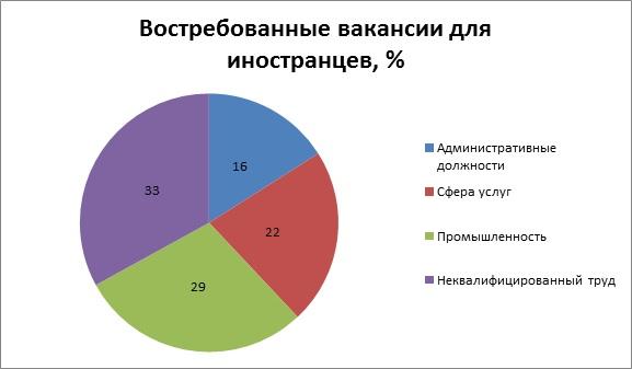 Востребованные вакансии для иностранцев в Чехии