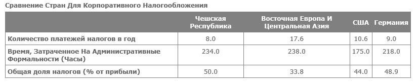Налоги в Чехии сравнение с Европой